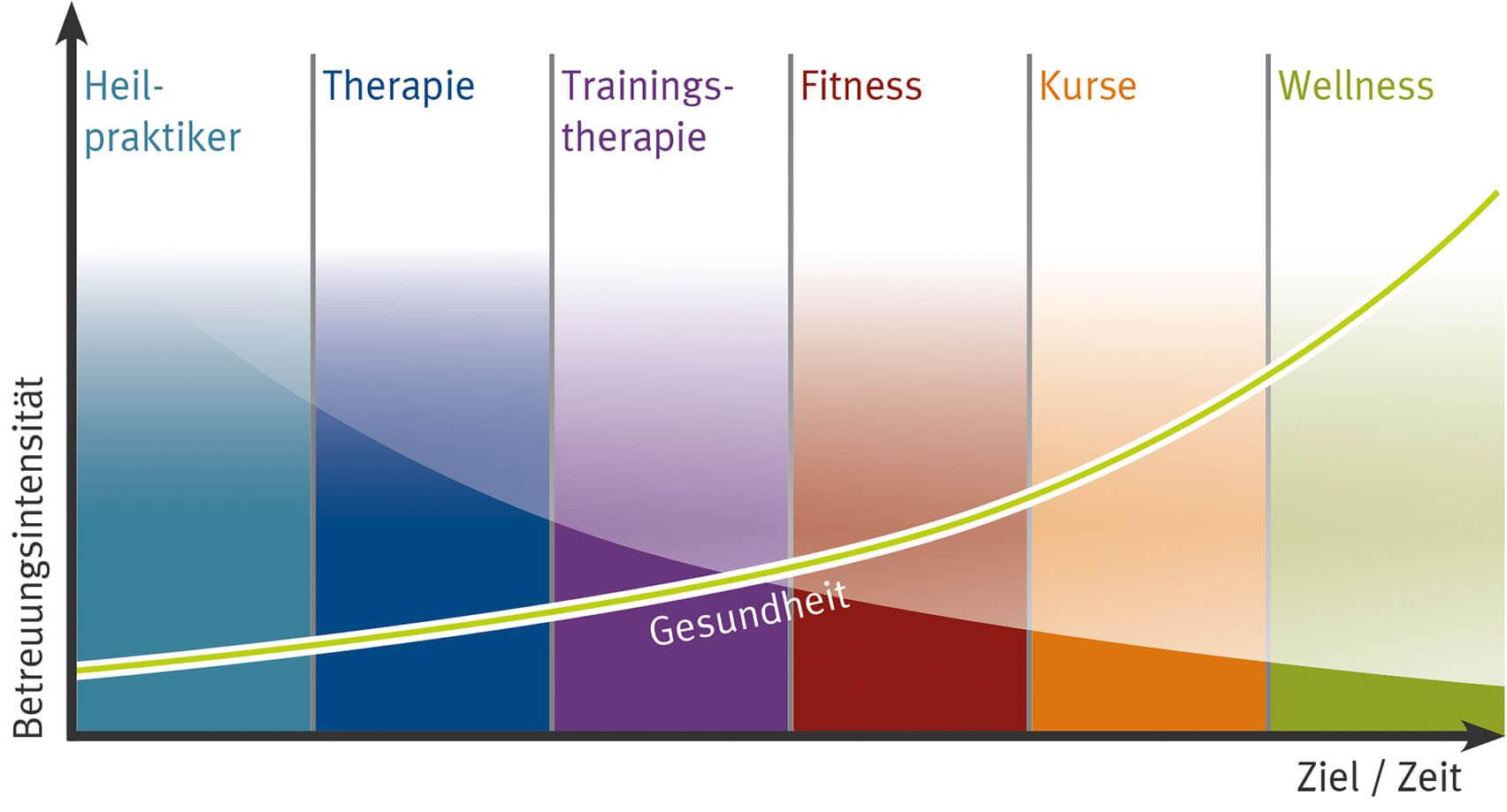 Gesundheitskurve-Betreuungsintensität